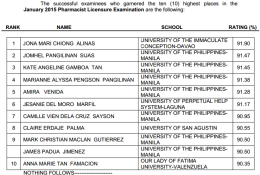 Top 10 Passers (TopNotchers) of January 2015 Pharmacist Board Exam Results