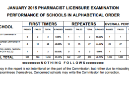 Top Performing & Top Performance of Schools on January 2015 Pharmacist Board Exam Results