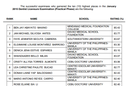Top 10 Passers (TopNotchers) for January 2015 Dentist Board Exam Results