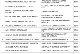 Top-10 (Topnotchers) of January 2015 Nursing Board Exam Result