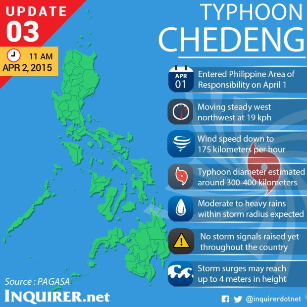 Latest Philippine News Update: PAG-ASA Update As Of April 2: Bagyong Chedeng Weakens As
