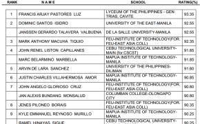 May 2015 Civil Engineering Board Exam Results Top-10 (Topnotchers)