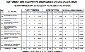 Top Performing & Top Performance of Schools for September 2015 Mechanical Engineer ME & CPM Board Exam Results