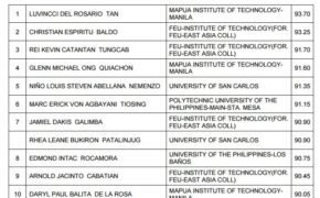 Top 10 Passers (TopNotchers) May 2016 Civil Engineer Board Exam