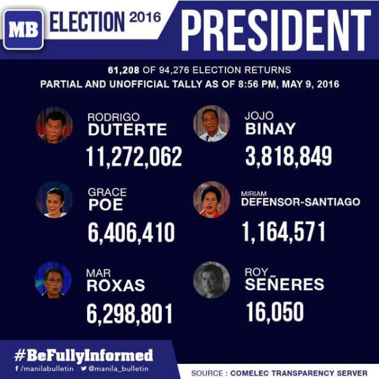 partial and unofficial count 2019