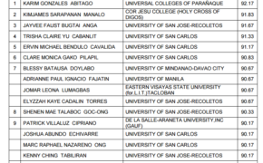 Top 10 Passers (TopNotchers) May 2016 CPA Board Exam Results
