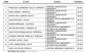 Top 10 Passers of August 2016 Veterinarian Board Exam Results