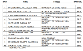 Top 10 Passers for September 2016 Librarians Board Exam Results