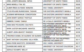 Top 10 Passers (TopNotchers) of October 2016 CPA Board Exam Results