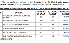 Top Performing & Top Performance of Schools for October 2016 CPA Board Exam Results