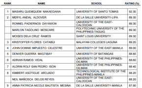 Top 10 Passers (TopNotchers) for October 2016 Electronics Engineering Board Exam Results ECE & ECT