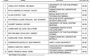 TOP 10 PASSERS of February 2017 Master Plumber Licensure Examination