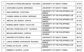 Top 10 Passers for March 2017 Nutritionist-Dietitian Licensure Examination Results