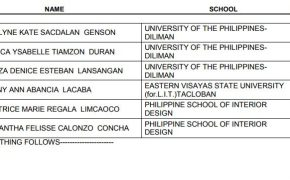 TOP 5 PASSERS (TopNotchers) of November 2017 Interior Designer Board Exam Results