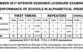 Top Performing & Performance of Schools for November 2017 Interior Designer Board Exam Results