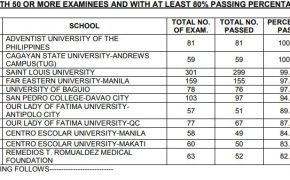Top Performing & Performance of Schools for March 2018 MedTech Board Exam Results
