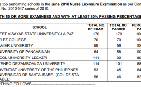 Top Performing & Performance for June 2018 Nursing Board Exam Results