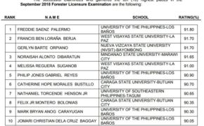 TOP 10 PASSERS: September 2018 Forester Licensure Examination