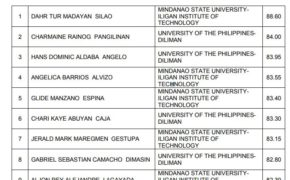 TOP 10 of Passers for October 2018 Metallurgical Engineer Board Exam Results