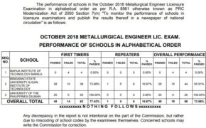 Top Performing & Performance of School for October 2018 Metallurgical Engineer Board Exam Results
