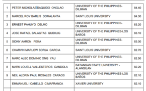 FULL LIST: November 2018 Chemical Engineer Licensure Examination Results