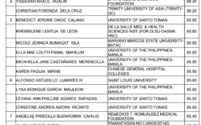 Top 10 Passers: November 2018 Nurse Licensure Examination Results