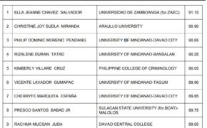TOP 10 PASSERS: December 2018 Criminologist Licensure Examination Results