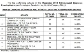 Top Performing & Performance of Schools for December 2018 Criminologist Board Examination