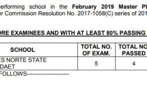 FULL LIST: February 2019 Master Plumber Board Exam Results