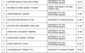 FULL LIST: March 2019 Pharmacist Licensure Examination Results