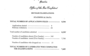 7,685 Total no. of Candidates Completed the November 2019 Bar Exam