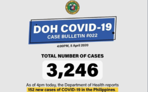 Latest Updates as of April 5, 2020, DOH Recorded 3,246 COVID-19 Cases in the Philippines