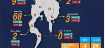 Davao Region Has Now 84 COVID-19 Cases