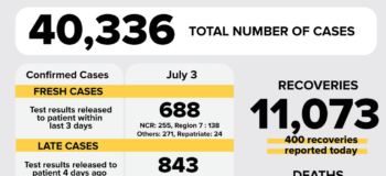 DOH Confirmed COVID-19 cases exceeded the 40,000-mark on Friday, July 3, 2020